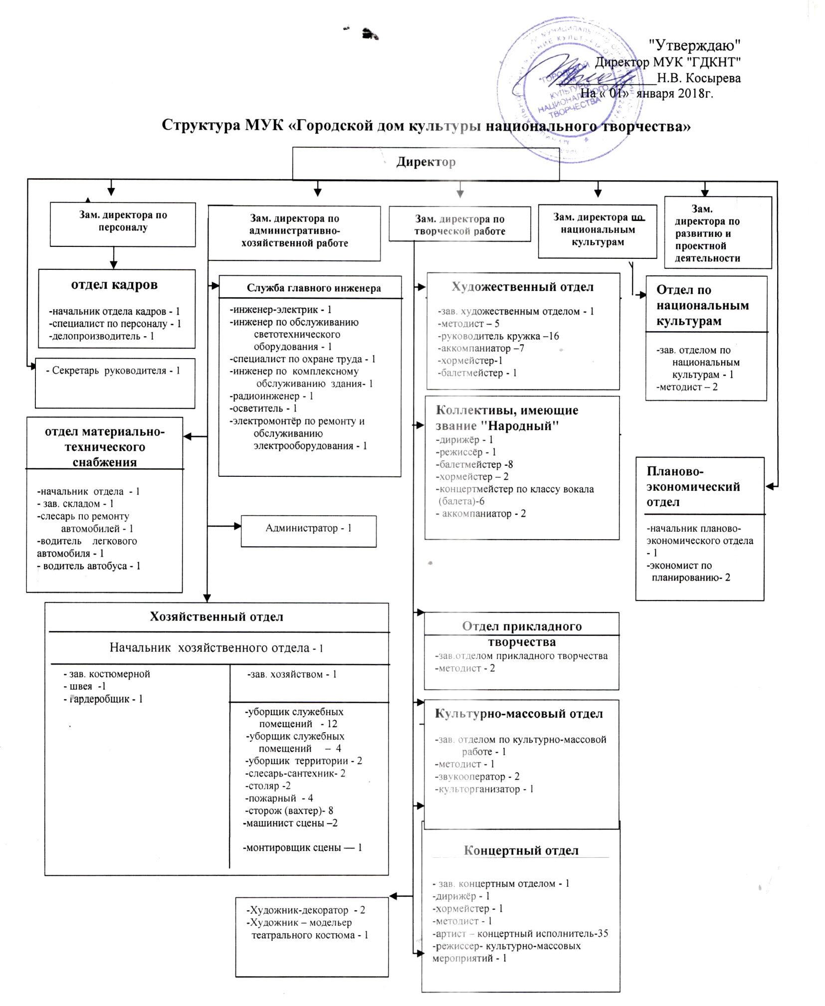 Структура-МУК-«ГДКНТ» от 01.01.2018